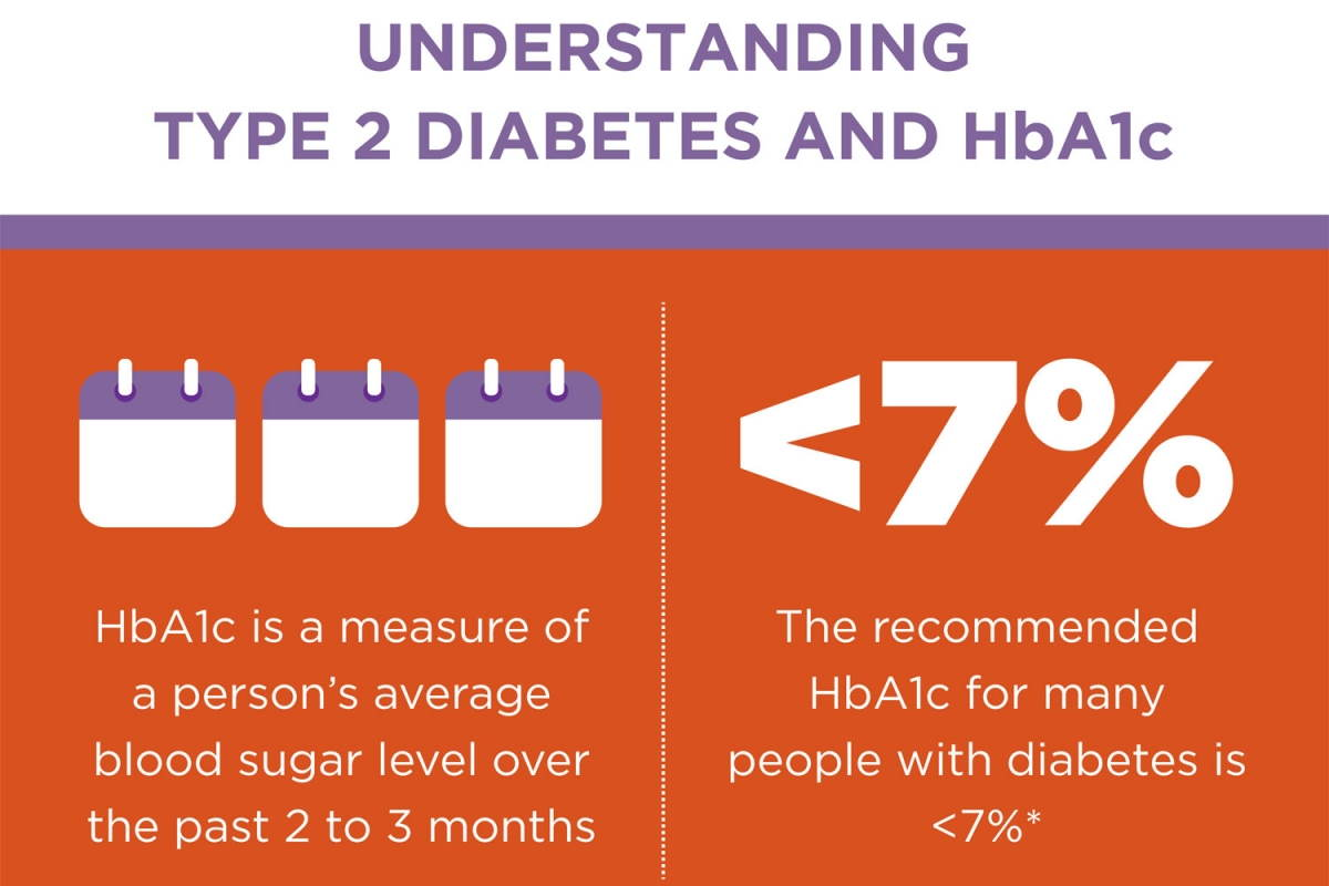 What is a HbA1c reading